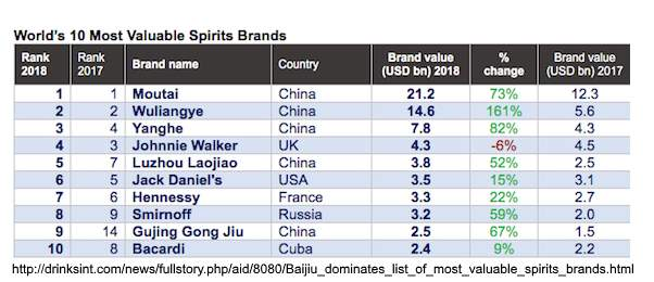 Worlds 10 Most Valuable Spirit Brands
